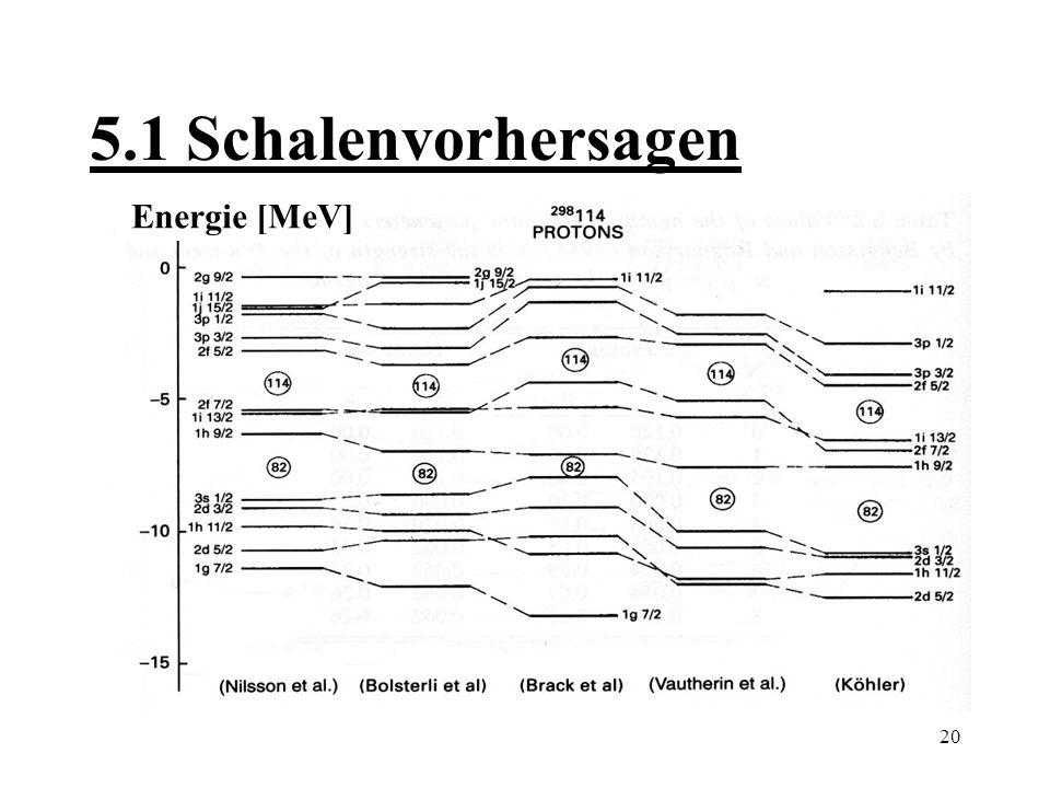 5.1 Schalenvorhersagen Energie [MeV]